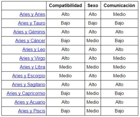 El horóscopo: Las correspondencias de todos los signos