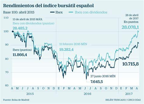 El Ibex revalida en abril el título al mercado europeo más ...