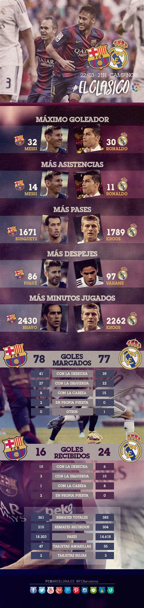 El infográfico del FC Barcelona - Real Madrid - FC Barcelona