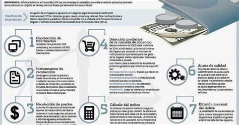 El IPC del INE no mide realidad de  los pobres ...