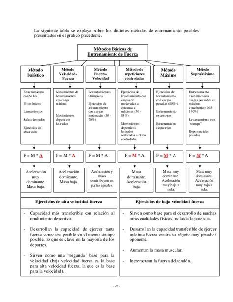 El Libro Negro de los Secretos de Entrenamiento - Pesas