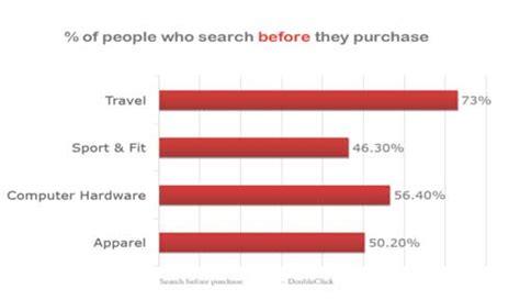 El Marketing Digital se consolida en las estrategias del ...