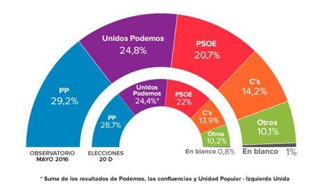 El ObSERvatorio: La coalición entre PSOE y Unidos Podemos ...