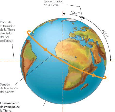 El Otro Juan: Los cinco movimientos de la Tierra