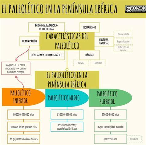El Paleolítico en la Península Ibérica | Esquemas de ...