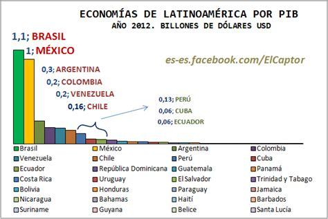 El PIB de la economía de América Latina: gráfico por ...