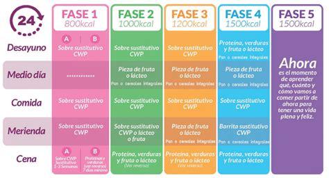El plan que funciona - Cambridge Plan de Peso, España