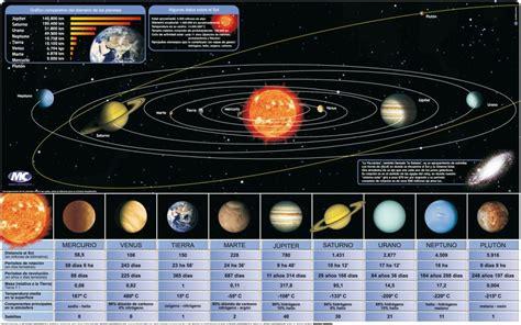 El Planeta Azul: Sistema Solar.Gráfico comparativo del ...