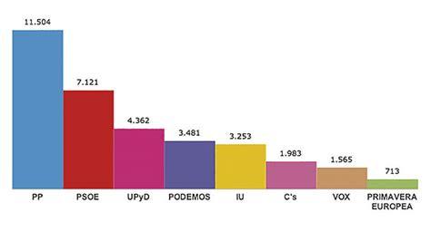 El PP cosecha los mejores resultados de las grandes ...
