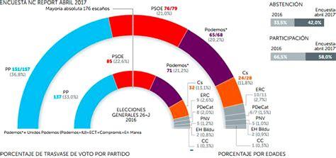 El PP mejora resultados y el PSOE sigue perdiendo apoyos ...