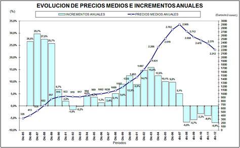 El precio de la vivienda en Madrid se desploma