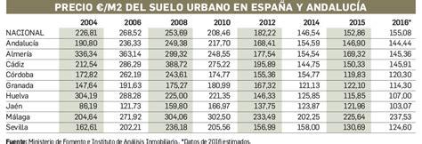 El precio del suelo urbano en Andalucía