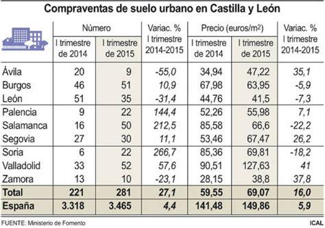 El precio del suelo urbano sube un 41 %, hasta los 127 ...