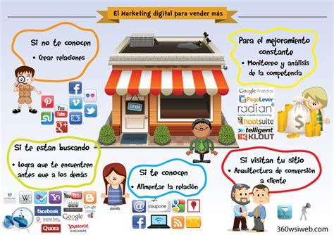 El proceso de compra online | Tictacseo