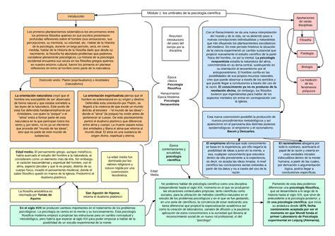 El Psico Búho: Historia de la psicología: esquemas módulo 1