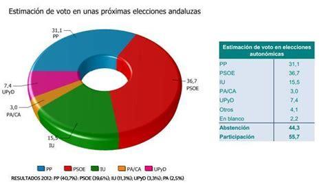 El PSOE ganaría las elecciones en Andalucía con 5,6 puntos ...