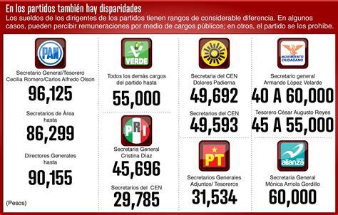 El ranking salarial de los líderes de los partidos ...