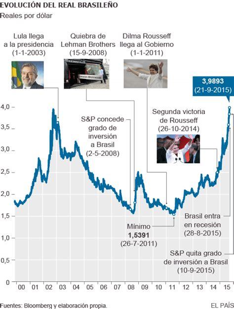 El real brasileño roza su mínimo frente al dólar ...