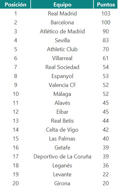 El Real Madrid será campeón de la Liga 2017/2018... según Bing