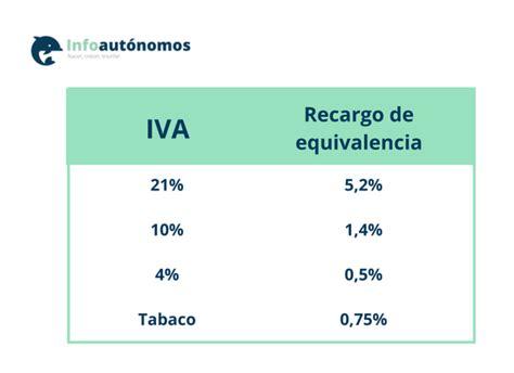 El recargo de equivalencia del IVA | Infoautónomos