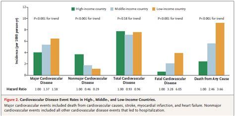 El riesgo y los eventos cardiovasculares en el mundo ...