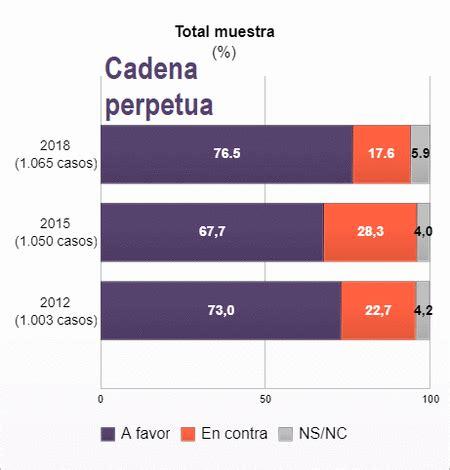 El rincón de la libertad: Opinión de los españoles sobre ...