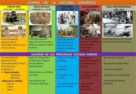 El rincón de los triques: Periodos de la historia universal