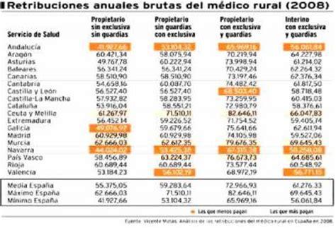 El salario del médico en Asturias, algo por encima de la ...