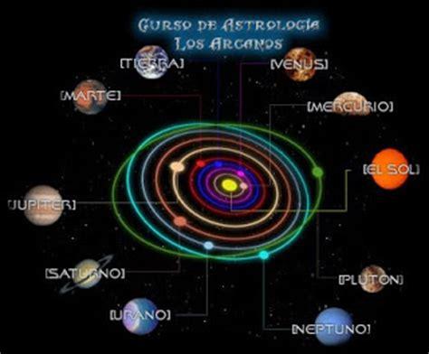 EL SISTEMA SOLAR: Los Planetas y sus Orbitas