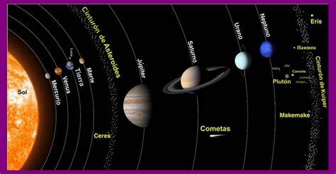 El Sistema Solar y Sus Planetas (Sistema solar para niños ...