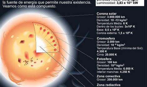 El Sol Icarito