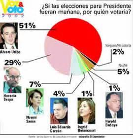 El termómetro electoral - Elecciones 2002 - WWW.COLOMBIA.COM