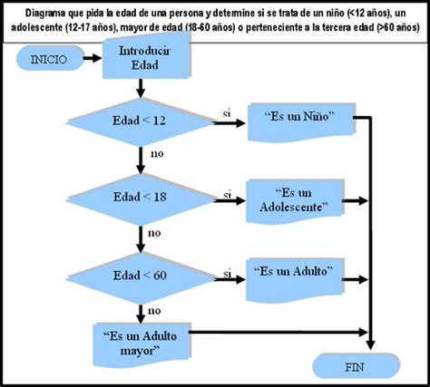 EL TICUS. Programación, Manuales, Consejos, Trucos  PHP ...