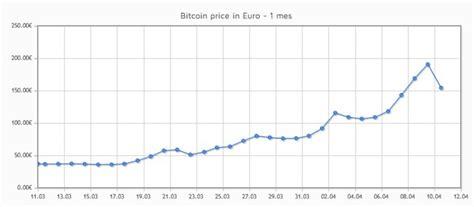 El tiovivo del bitcoin ya ha comenzado ¿quién quiere usar ...