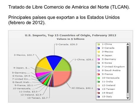 El Tratado de Libre Comercio  TLCAN  de México con Estados ...