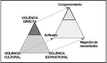 El Triangulo de la Violencia   Johan Galtung   Awareness s ...