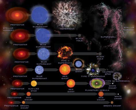 El Universo Tipos De Estrellas - Taringa!