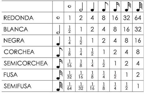 El valor de las notas musicales en tiempo