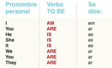 El Verbo TO BE - Articulos - ABC Color