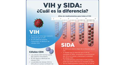 El VIH/SIDA | infoSIDA