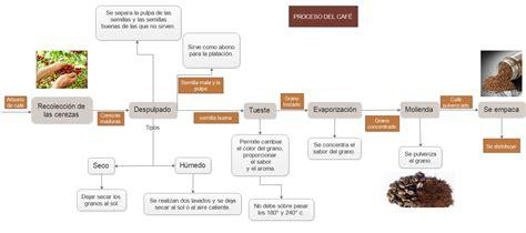 Elaboracion de Productos de Cafe : DIAGRAMA DE BLOQUES DEL ...