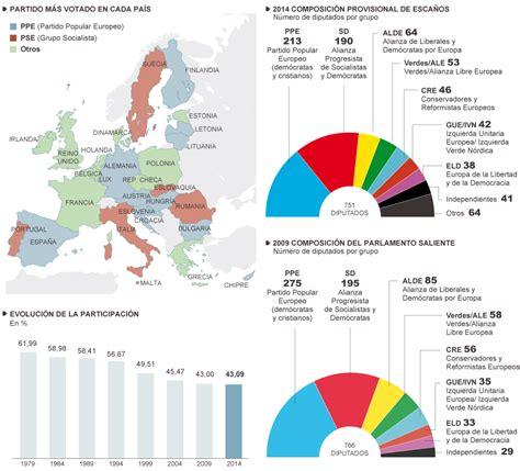 Elecciones al Parlamento Europeo | Actualidad | EL PAÍS