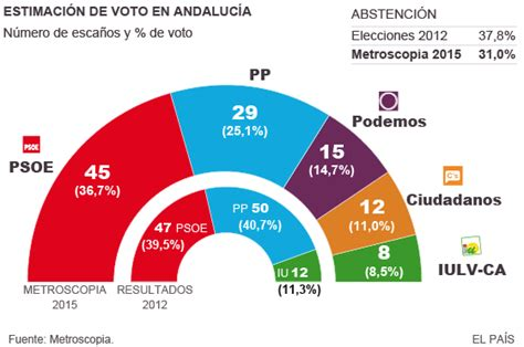 Elecciones andaluzas 2015: La estabilidad de Andalucía ...