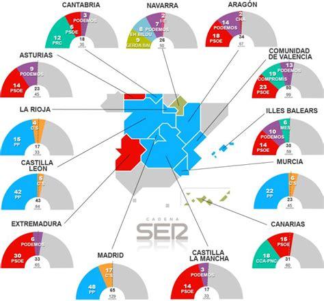 Elecciones autonómicas 2015: El mapa de los pactos ...