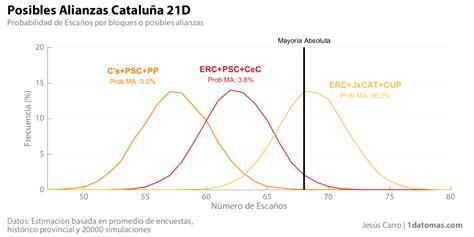 Elecciones Autonómicas en Cataluña   1dato+