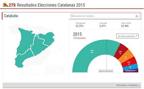 Elecciones Catalanas 2015: Todos los resultados de las ...