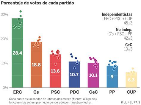 Elecciones catalanas: Así marchan las encuestas en ...