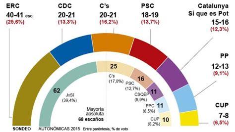 Elecciones Cataluna