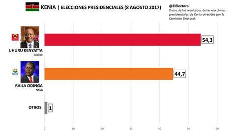 ELECCIONES   El Electoral
