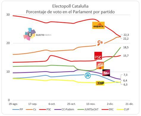 Elecciones en Cataluña (21Dic.2017) (13/30) - Rankia